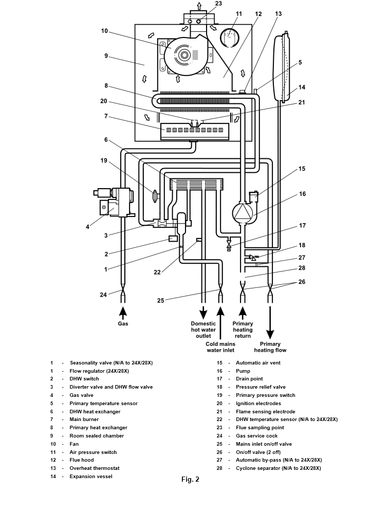boiler manuals  alpha cb28