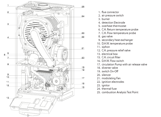 Boiler Manuals  Ariston Clas He24 Products
